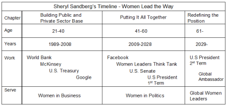 Sheryl Sandberg Timeline